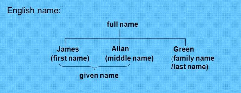 first name là gì last name là gi