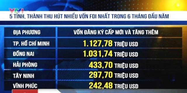 Doanh nghiệp FDI là gì