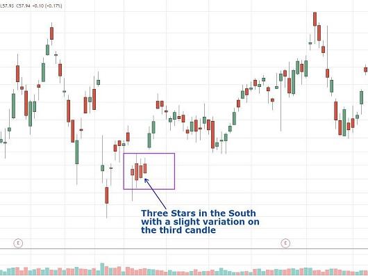 Three Stars in the South – 3 ngôi sao phía