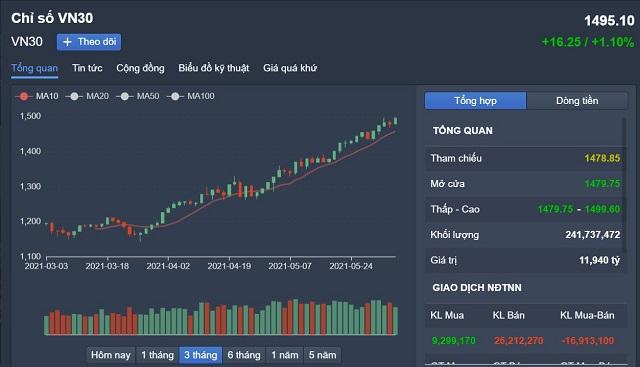 Covid quay lại liệu thị trường VN30 có đứng vững