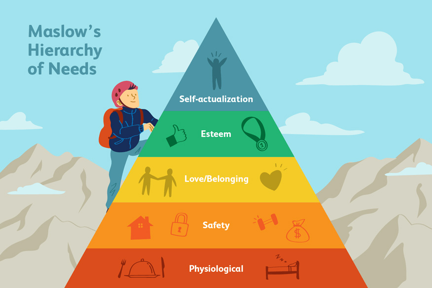 Tháp nhu cầu Maslow là gì