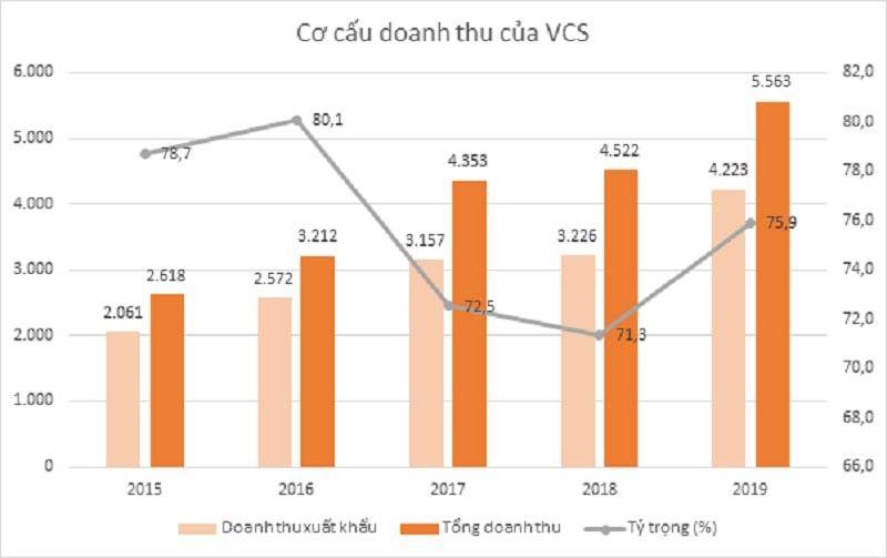 Biểu đồ doanh thu Vicostone