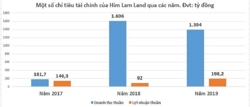 Biểu đồ chỉ tiêu doanh thu Him Lam Group